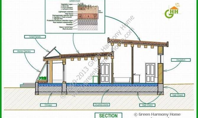Overview Ofpassive Solar House Plans