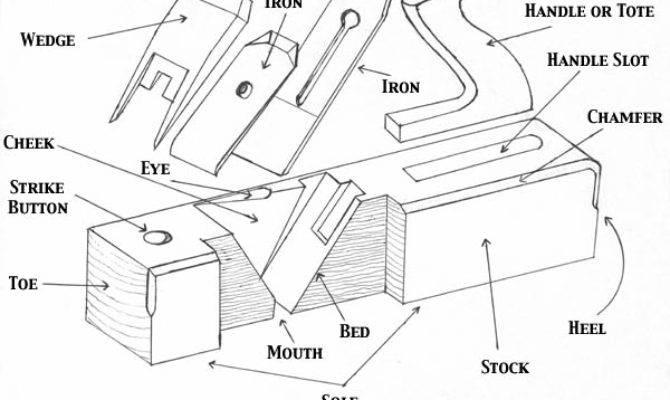 Parts Wooden Plane Handplane Central