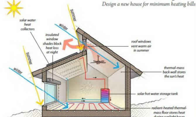 Passivehaus Passive House Signature Sustainability