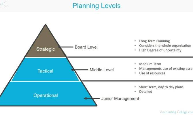 Planning Levels Business Terminology Youtube
