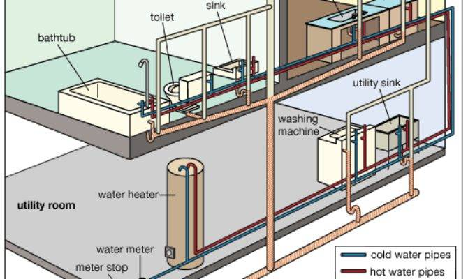 Plumbing Typical Home System Kids