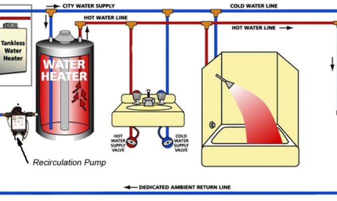 Recirculation System Installation San Mateo Plumbers