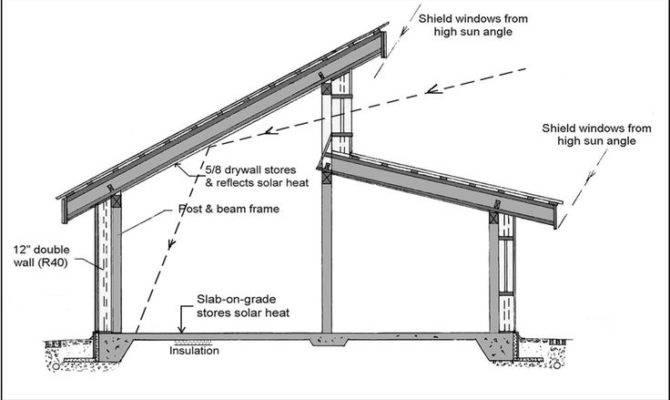 Roof Design Telkwa Cohousing House Pinterest