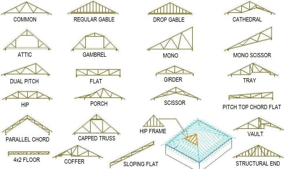 Roof Truss Design Types House Plans 41037