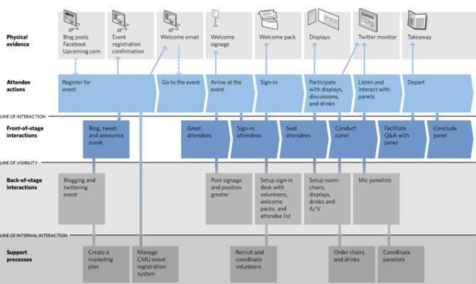 Service Blueprint Created Brandon Schauer Flickr