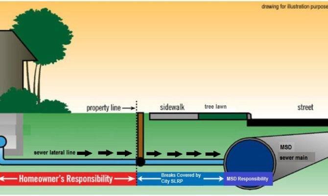 Sewer Lateral Repair Program