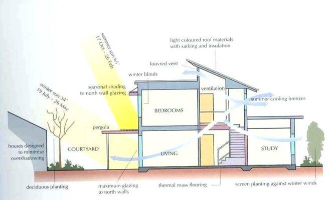 Simple Efficient House Plans Energy Home Designs