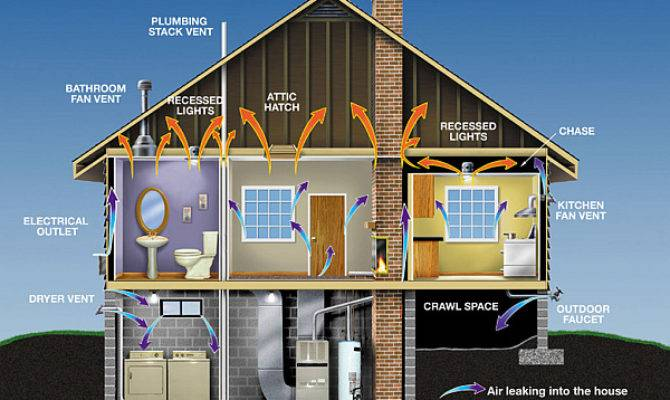 Simple Energy Saving Solutions Home