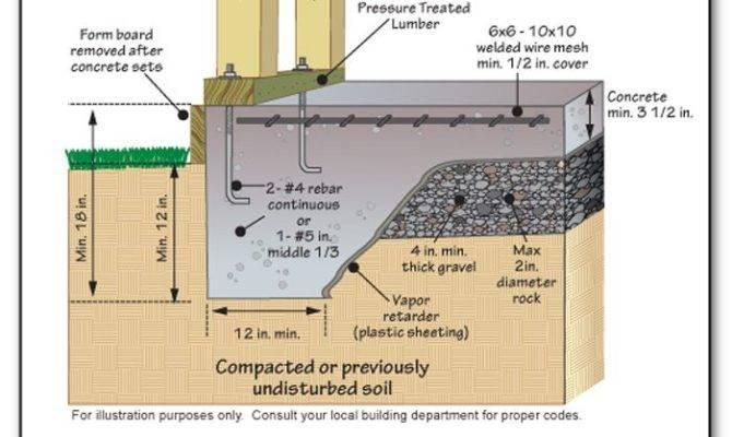 Slab Foundation Concrete Finished Floor Grade