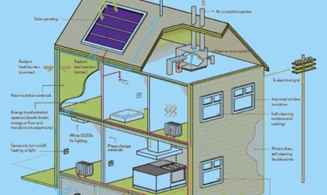 Smart Energy Home Seh Consortium Promises Self