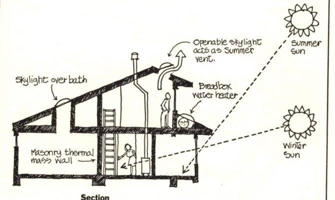 Solar Passive Home Designs
