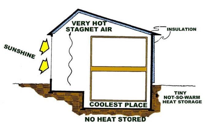 Southsidedelight Simple Low Carbon Home Comfort Passive