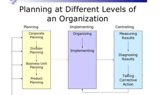 Strategic Planning Carried Out Different Levels