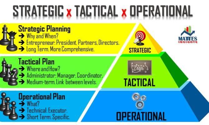 Strategic Planning Mattes Insights