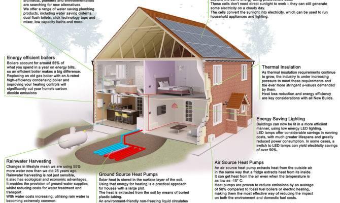 Sustainable Building Hurst Development
