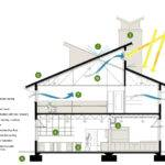 Sustainable Home Design Plans Interior Painting Ideas