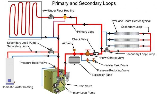 System Can Set Primary Secondary Loops Supply Hot