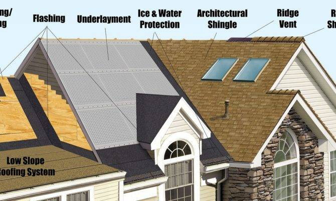 Top Roofing Materials Your House Home Improvement