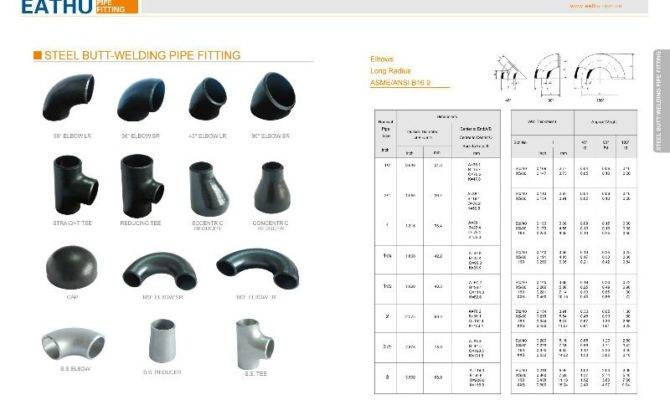 Types Pipe Connections Fittings Car Tuning