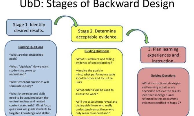 Understanding Design Framework Support Effective