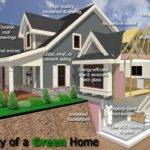 Way Modernize Your Home
