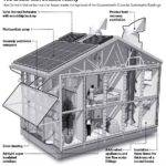 Your House Can Environmentally Friendly Pros Cons