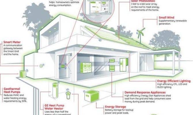 Zero Energy Home Simcenter Wrsc