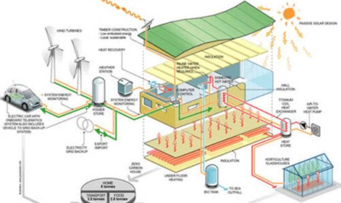 Zero Energy House Green Medusa