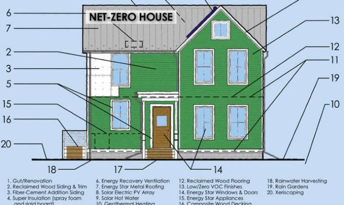Zero House Plans Best Floorplans
